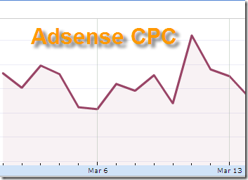 Must Read] How to Increase Adsense CPC - Simple Tips